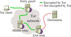 how tor works diagram