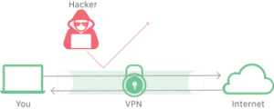 vpn what is